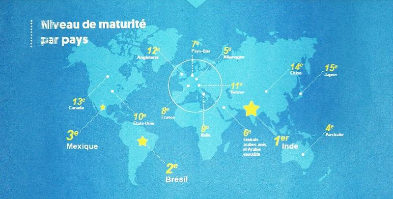 La France 8ème des pays les plus avancés dans la transformation numérique des entreprises