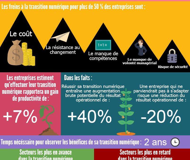 TPE PME : Pourquoi il est urgent de mener votre transition numérique